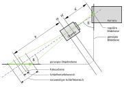 Scheimpflug-Effekt